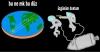 dünyanın düz olduğu gerçeği
