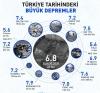 türkiye tarihindeki büyük depremler