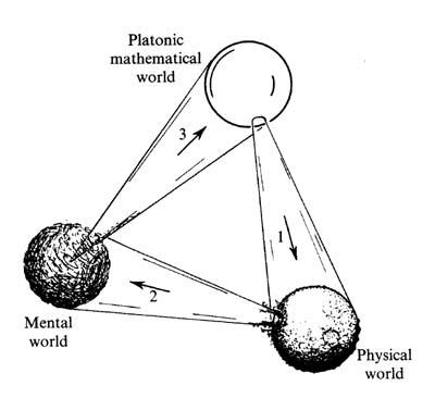 matematiksel kavramların platonik gerçekliği