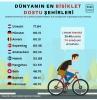 dünyanın en bisiklet dostu şehirleri