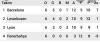 2001 2002 şampiyonlar ligi f grubu puan durumu
