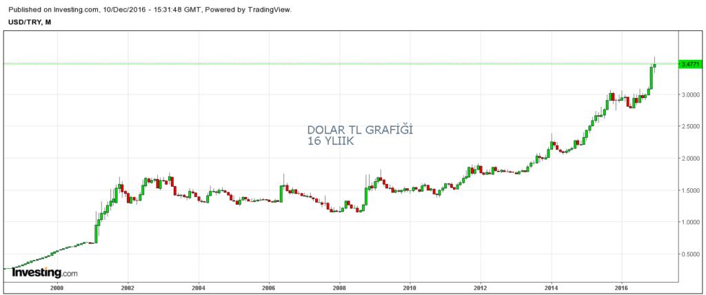 16 yıllık tl dolar grafiği