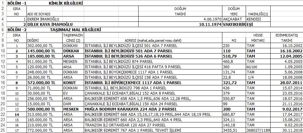 ekrem imamoğlu mal varlığı 4 milyon lira