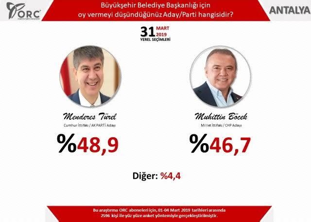 20 haziran 2019 orc istanbul anket sonuçları
