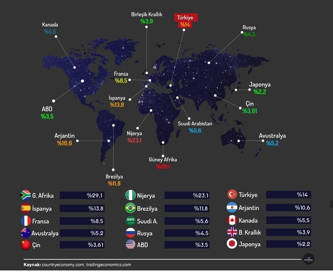 ülkelerdeki işsizlik oranları