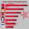 türklerin dünyadaki dağılımı