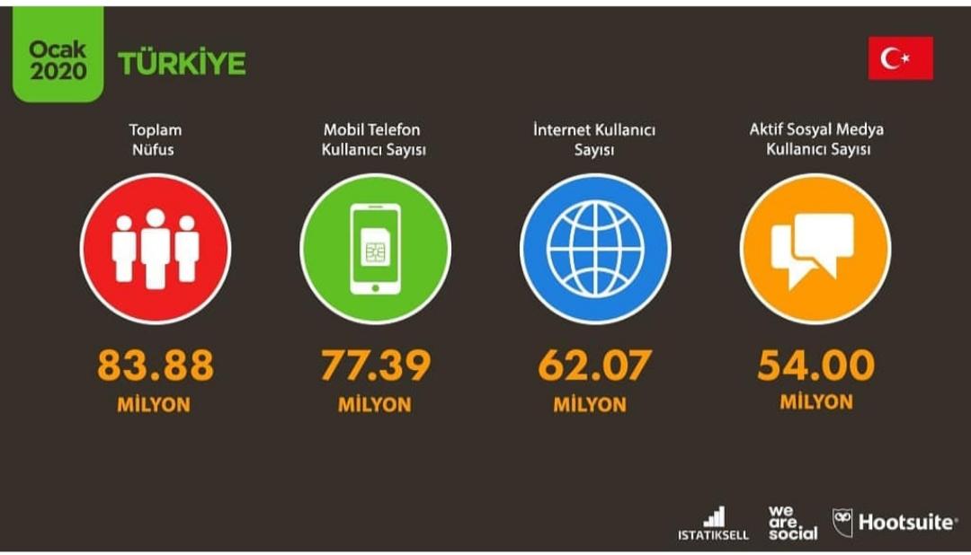 ocak 2020 türkiye sosyal medya raporu