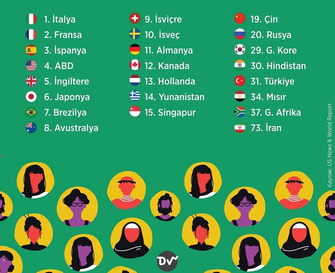 dünyada en fazla kültürel etkiye sahip ülkeler