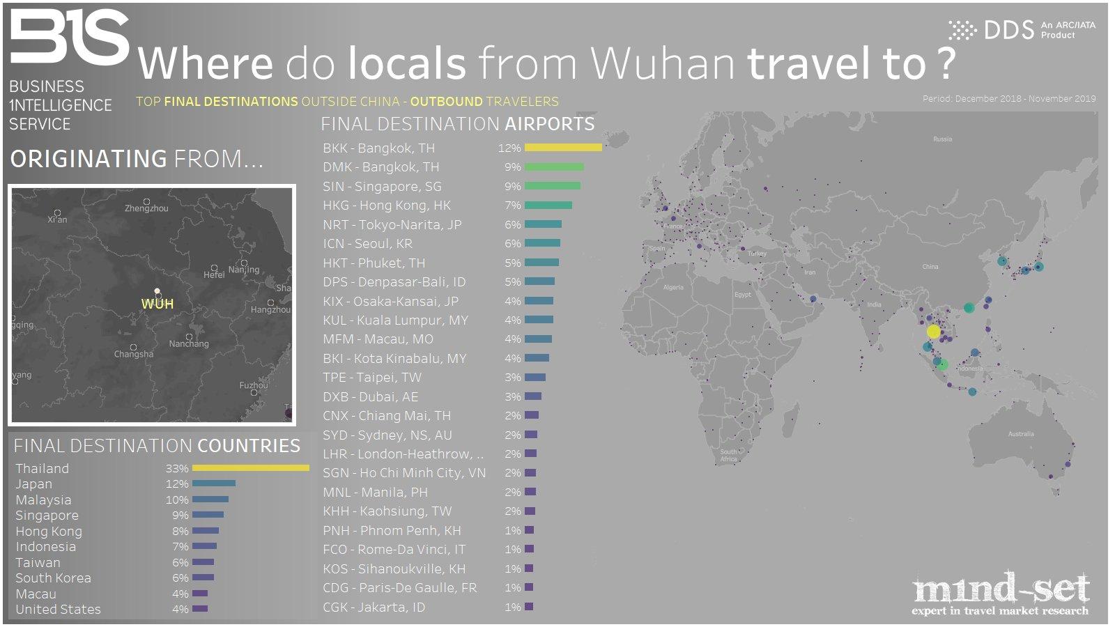wuhanlılar en çok nereye uçuyorlar